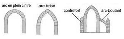 Schéma explicatif des formes d'arcs